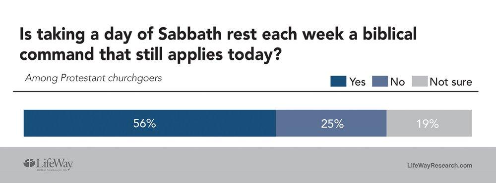 Brnow Open On Sunday Churchgoers Share Views On Sabbath Nc