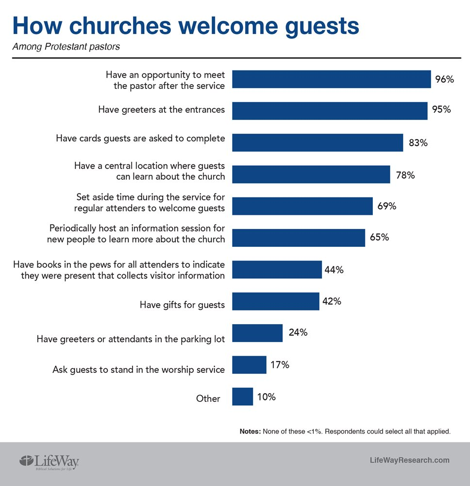 Brnow Greeters And Gifts How Churches Welcome Guests Nc Baptist